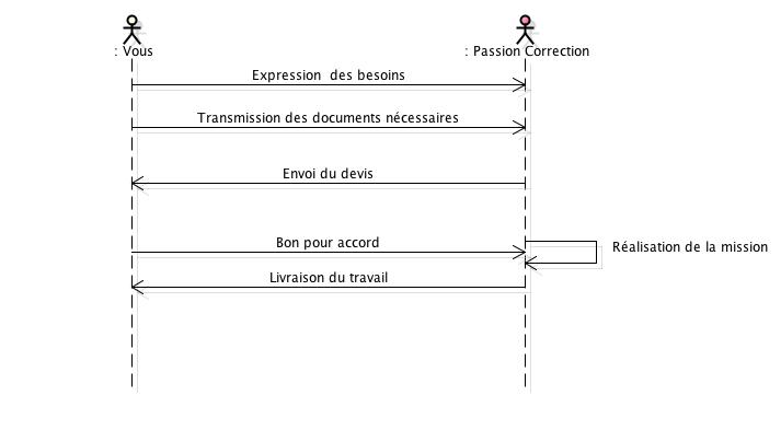 processus_commande_etudiant